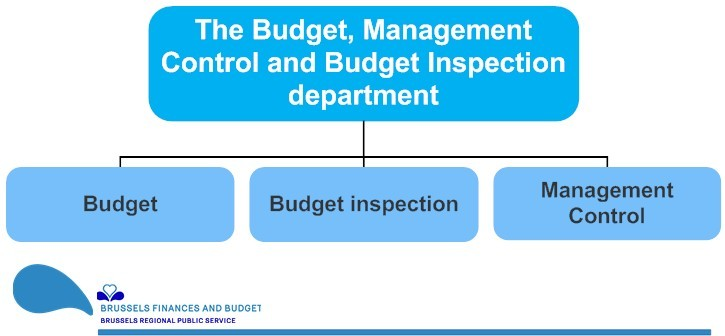 organizational chart of the Budget, Management Control and Budget inspection department