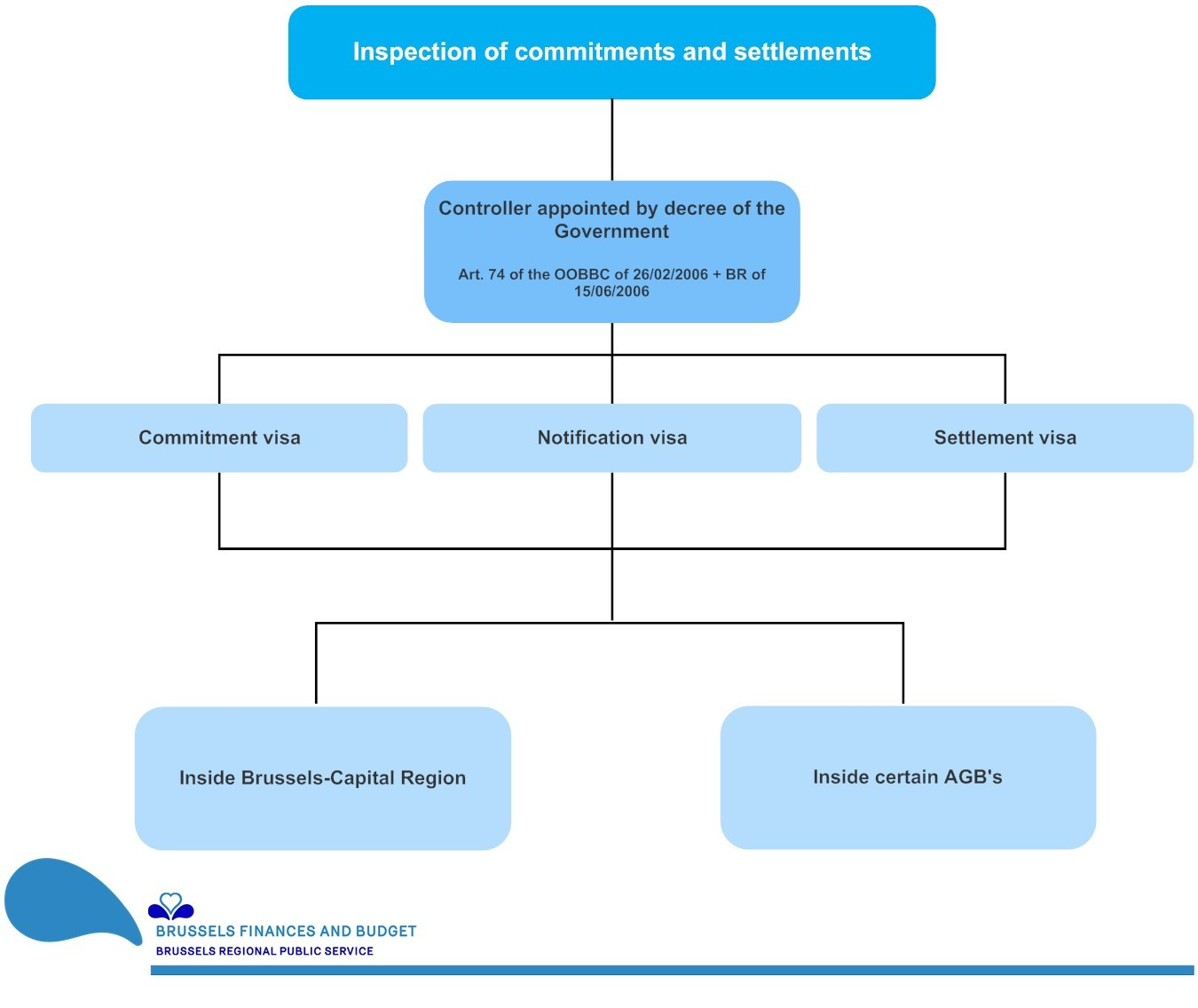 Organizational chart of the  Inspection of commitments and settlements